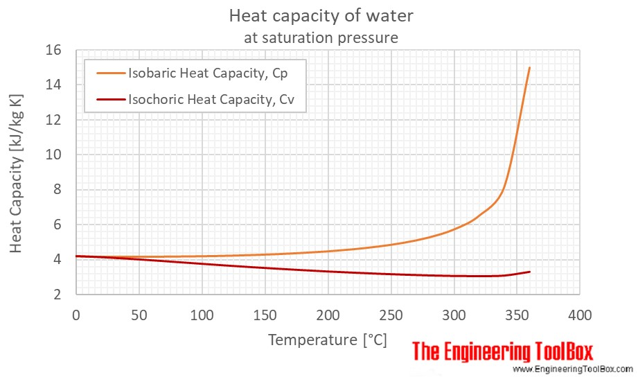 Water Heat Capacity Specific Heat