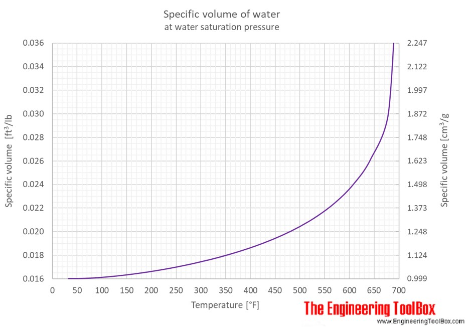 Water Specific Volume