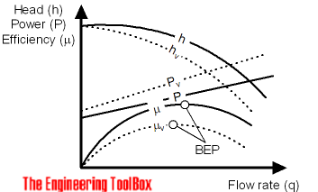 Centrifugal pumps and influence of fluid viscosity
