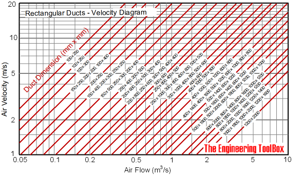 Rectangular Air Ducts Velocity Diagram