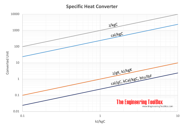 Specific Heat converting chart