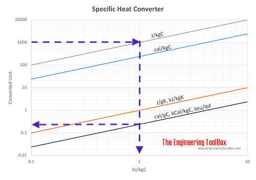 Specific heat converting chart example