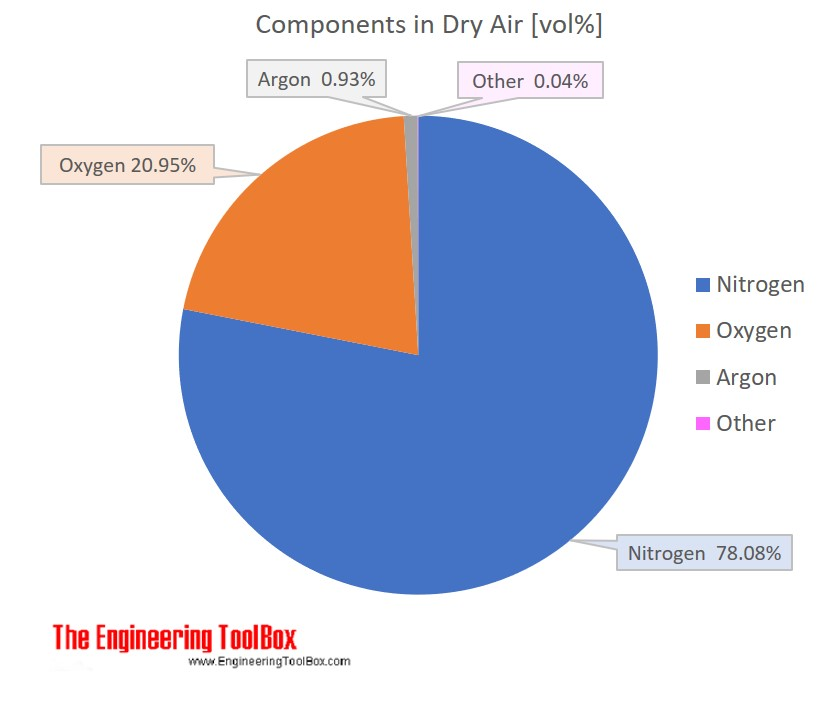 Components dry air