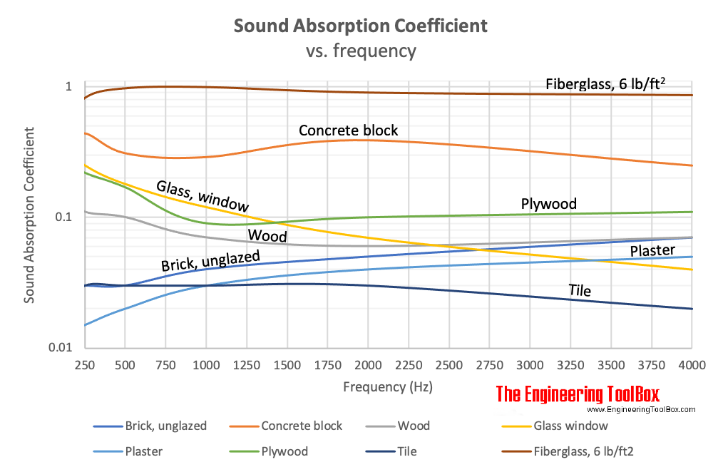 Sound absorption coefficent vs. frequency