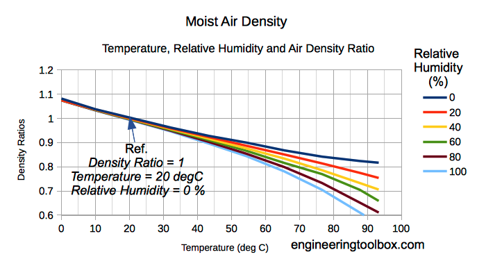 moist air density temperature relative humidity