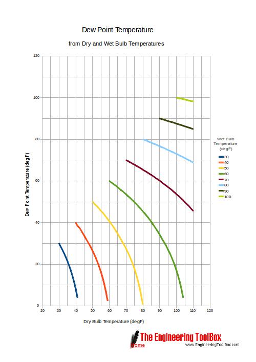 Dew Point Temperature Chart - Fahrenheit