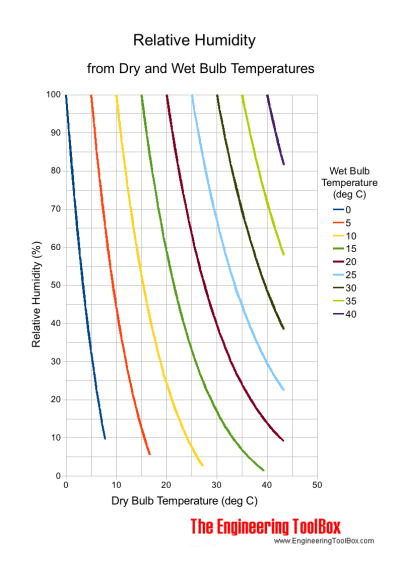 Moist air - relative humidity versus dry and wet bulb temperatures