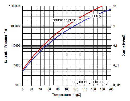 Water vapor - temperature saturation pressure diagram