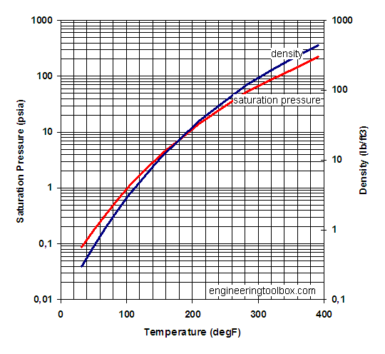 vapor temperature saturation pressure diagram