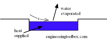 Evaporation from Water Surface