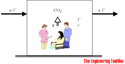 Carbon dioxide - people and concentration in rooms