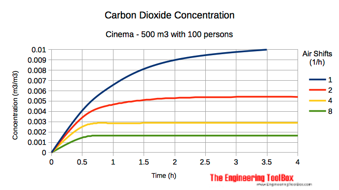 Carbon dioxide concentration in cinema or theatre with people