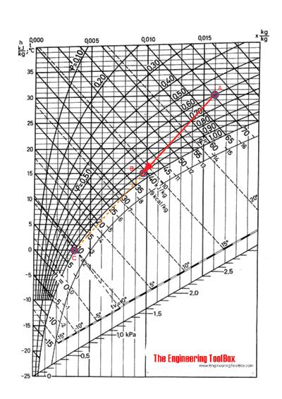 Moist air - Mollier chart - cooling and dehumidifying air