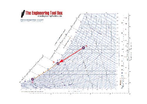 Moist air - psychrometric chart - cooling and dehumidifying air