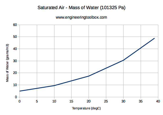Saturated air and mass of water