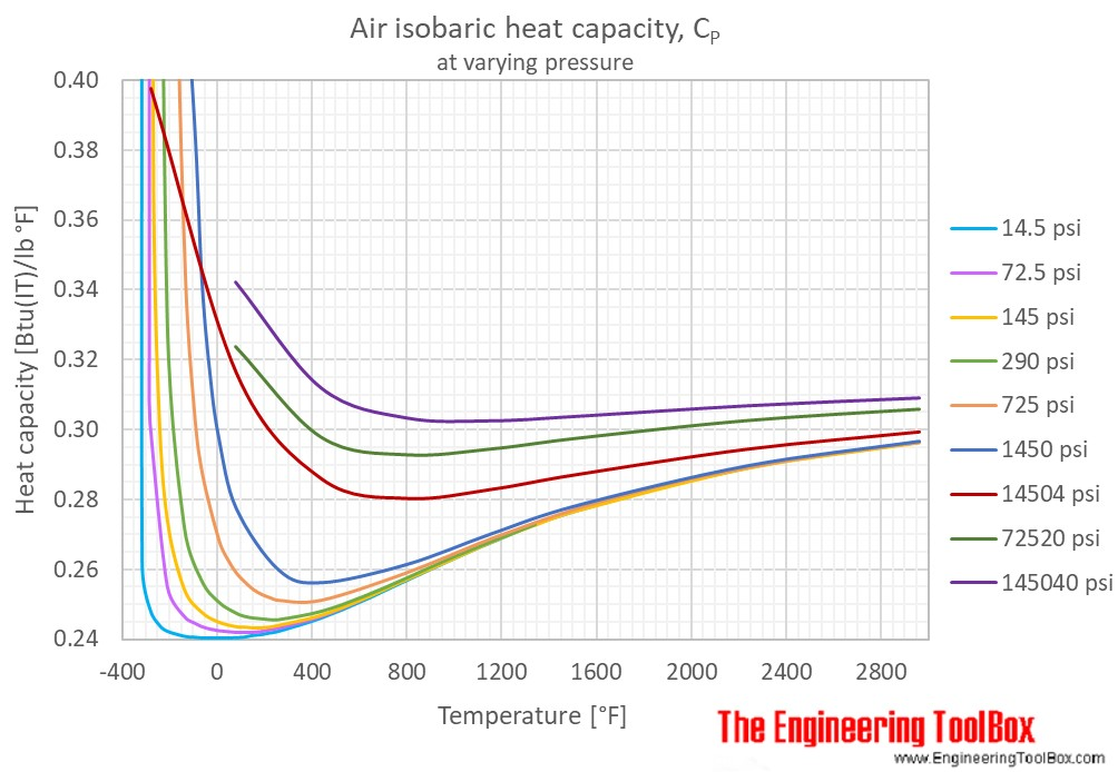 Air heat capacity Cp pressure temperature F