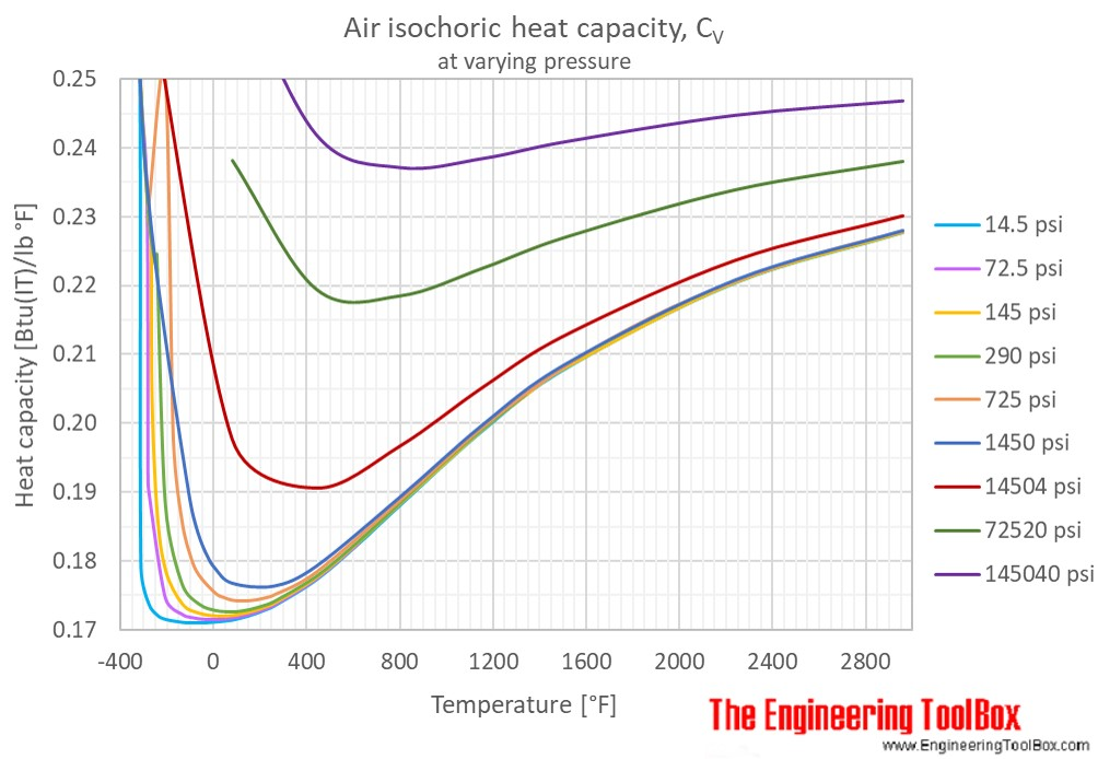 Air heat capacity Cv pressure temperature F