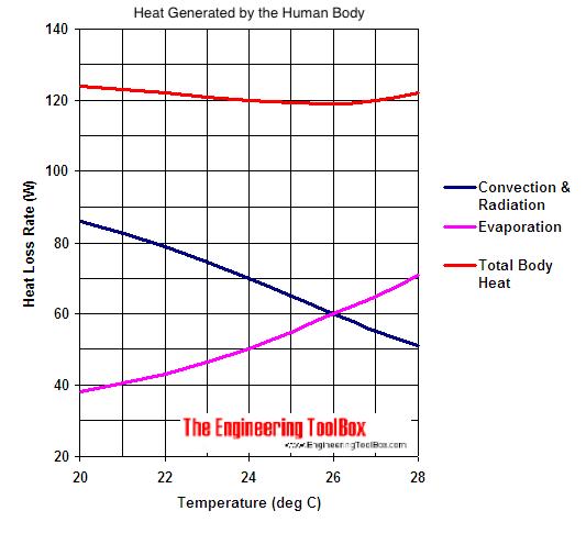 human body heat