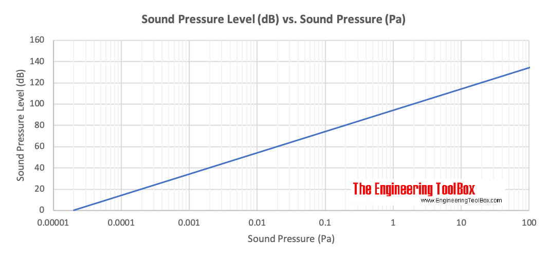 Sound Pressure - Pa vs. decibel