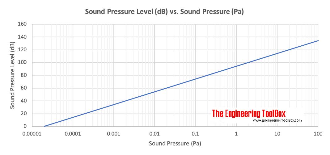 Sound Pressure