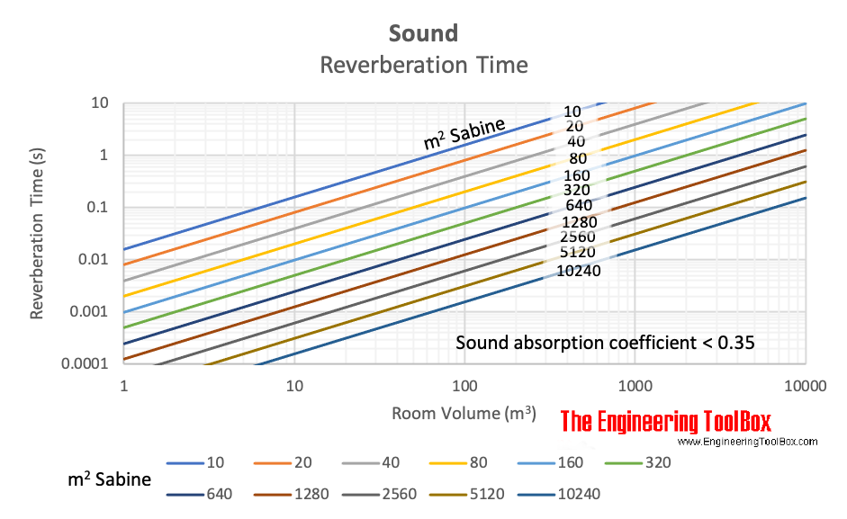 Sound reverberation time vs. room volume and sound absorption Sabine