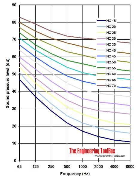 nc noise criteria diagram