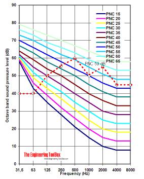 PNC - noise criteria - example
