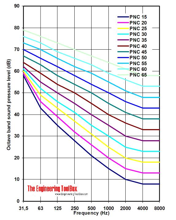 PNC - Preferred Noise Criterion diagram