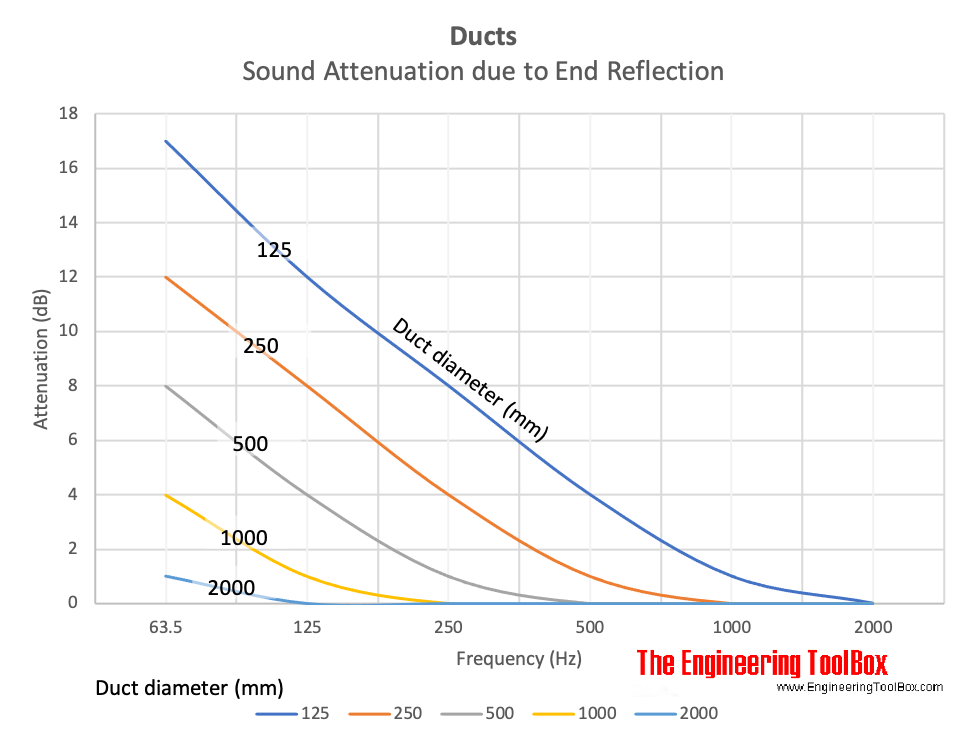 Duct attenuation due to end reflection