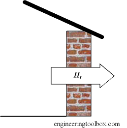 Transmission heat loss through walls