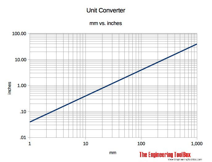 Conversion Chart From Inches To Mm