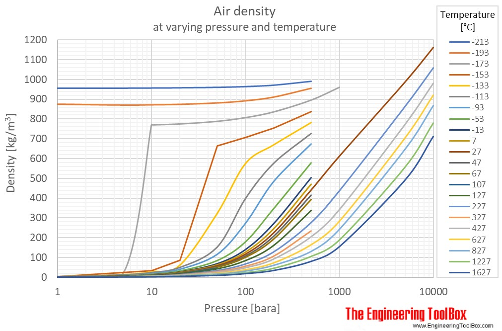Air density pressure temperature C