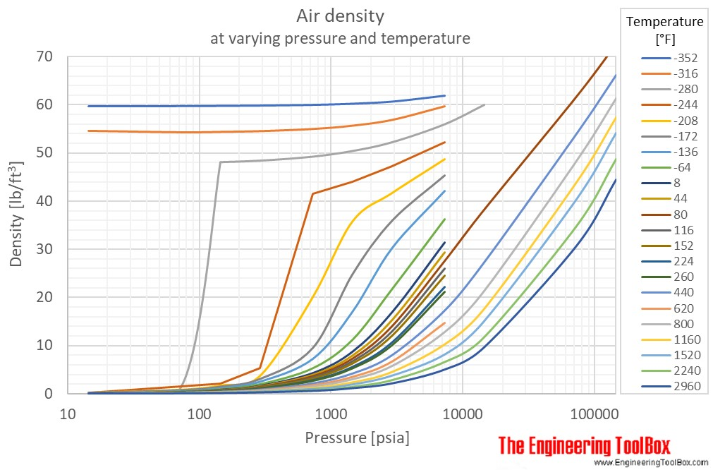 Air density pressure temperature F