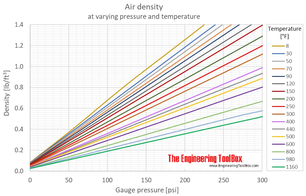 Air density pressure temperature psi
