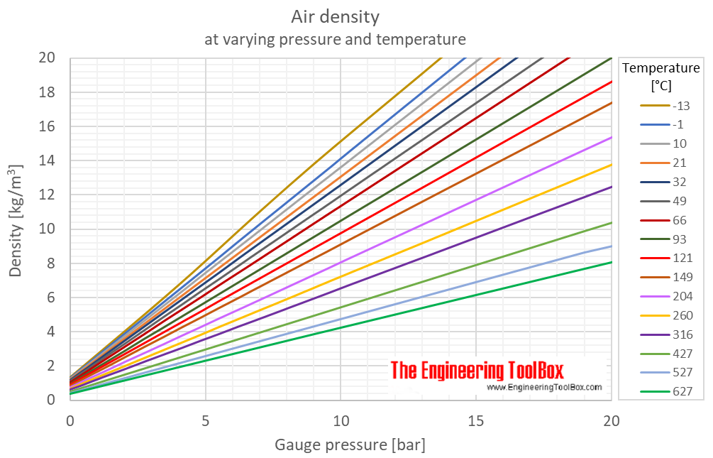 Air density pressure temperature bar