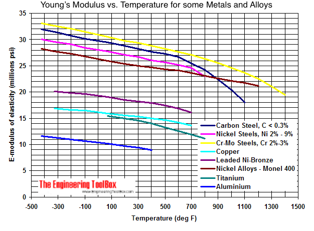 Metals - Youngs modulus of elasticity diagram