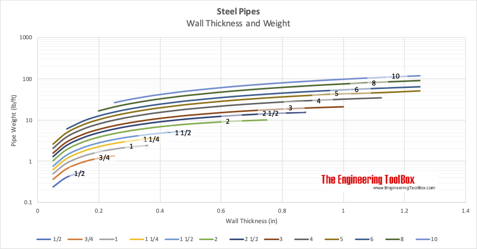 Steel pipes - wall thickness and weight