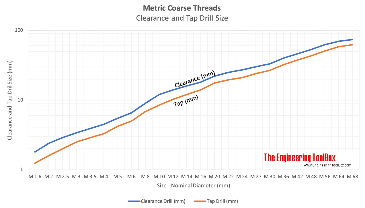 Metric coarse threads - clearance and tap drill size