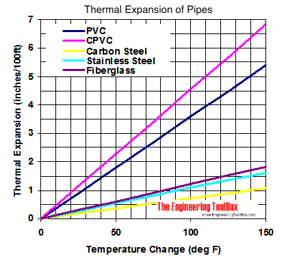 Pipes - thermal expansion diagram - fahrenheit