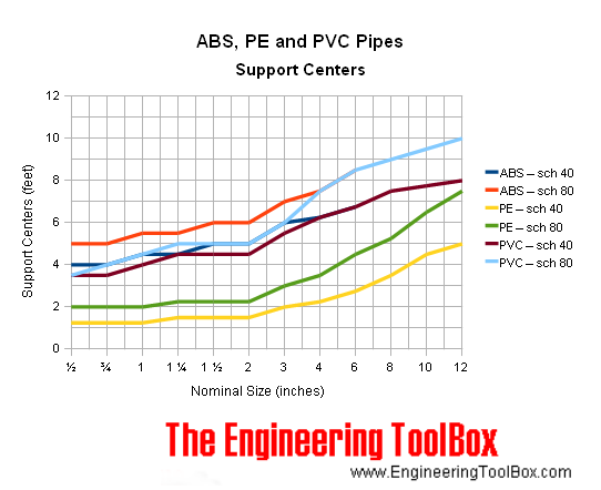 ABS, PE, PVC pipes - support centers