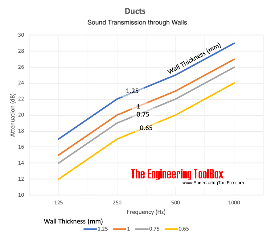 Ducts - sound transmission through walls