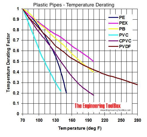 Thermoplastic pipes - temperature and strength and stiffnes diagram
