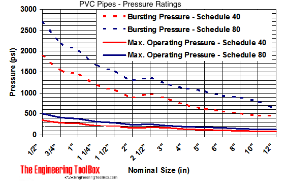pvc pipes - bursting and operating pressure limits diagram