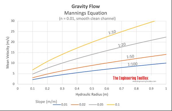 Gravity flow velocity - Mannings equation