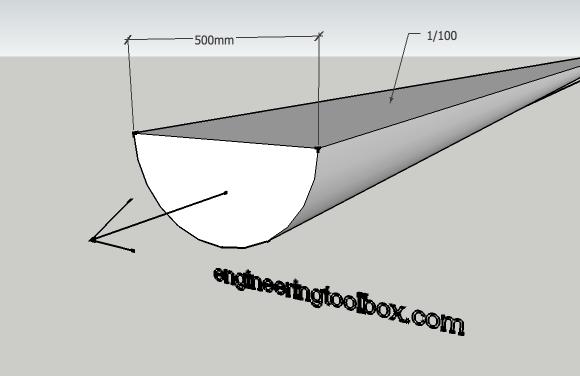 Manning's Formula for Gravity Flow
