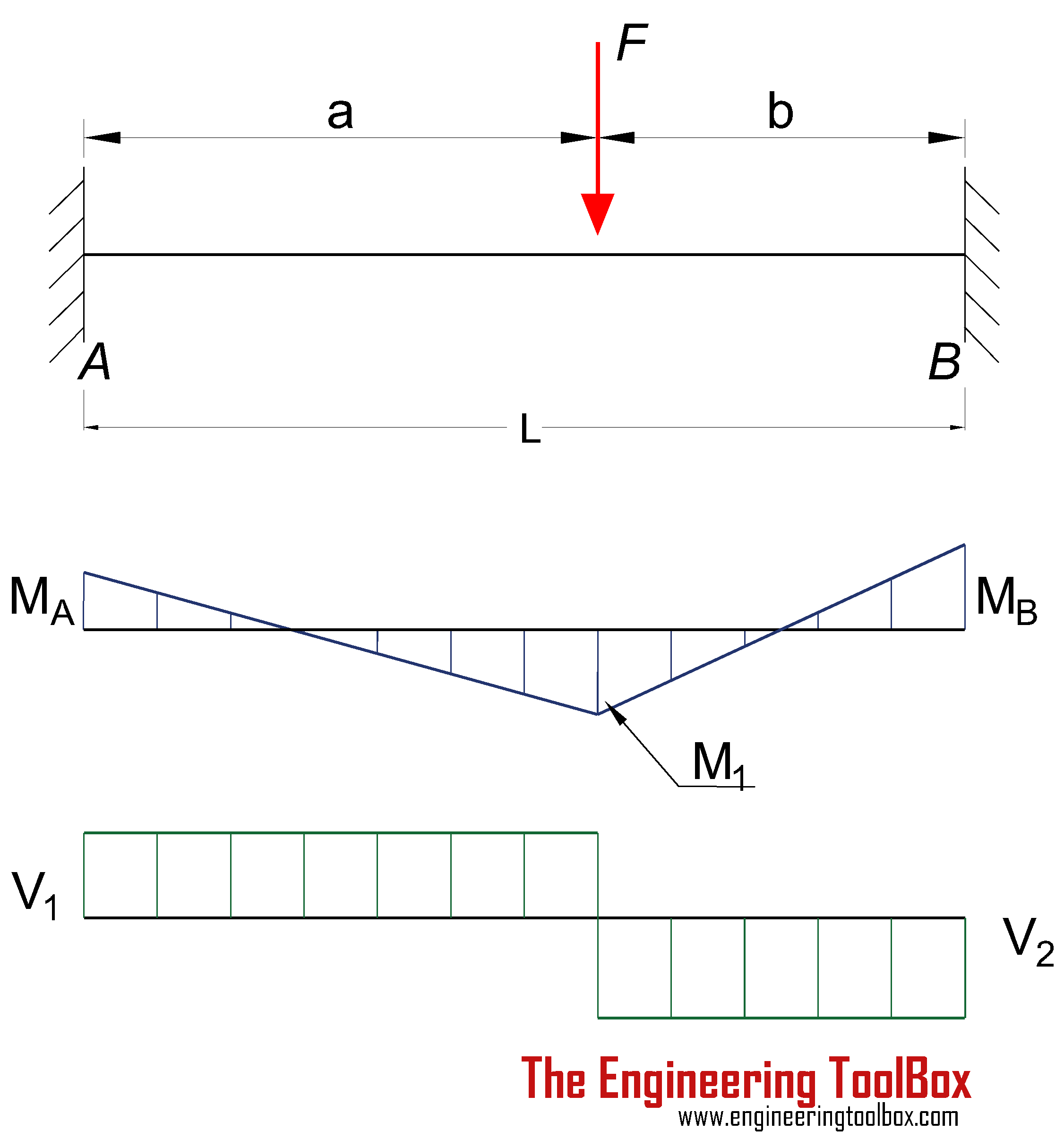beams fixed at both ends continuous and point loads rh engineeringtoolbox com Beam Deflection Diagrams Beam Deflection Diagrams
