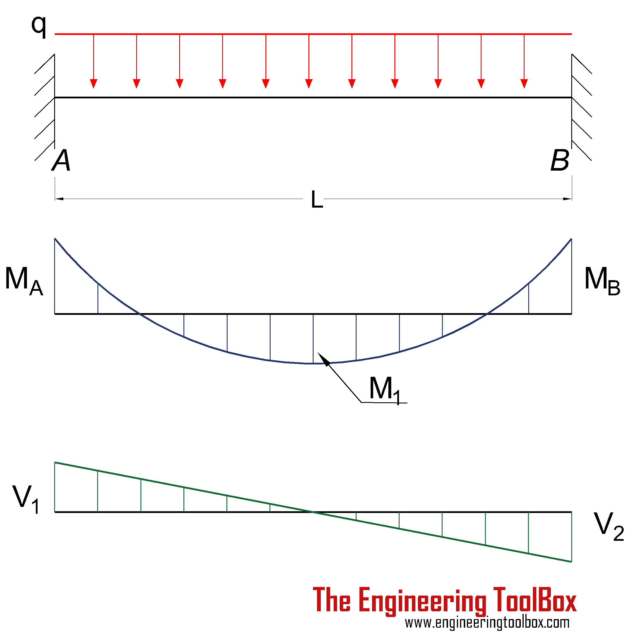 Shear Moment Diagram Cantilever Beam Fixed Both Ends Great Beams At Continuous And Point Loads Rh Engineeringtoolbox Com Dx Rules