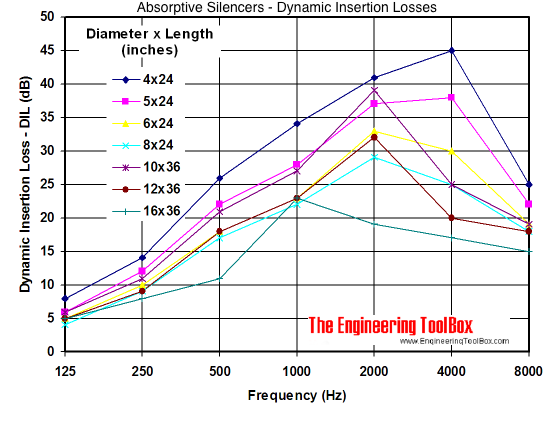 DIL dynamic insertion loss silencer diagram