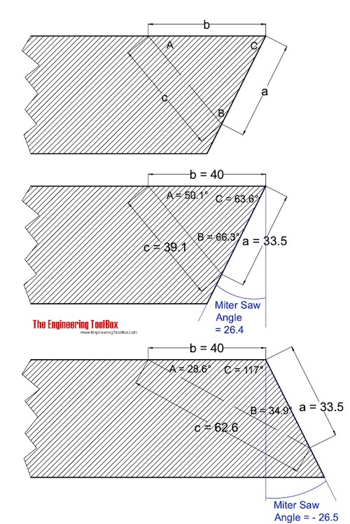 Miter saw angle calculation