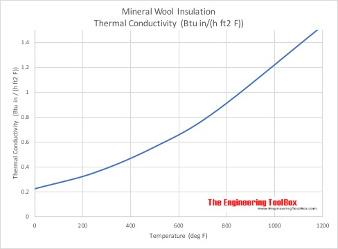 Mineral wool - Thermal Conductivity - Imperial Units